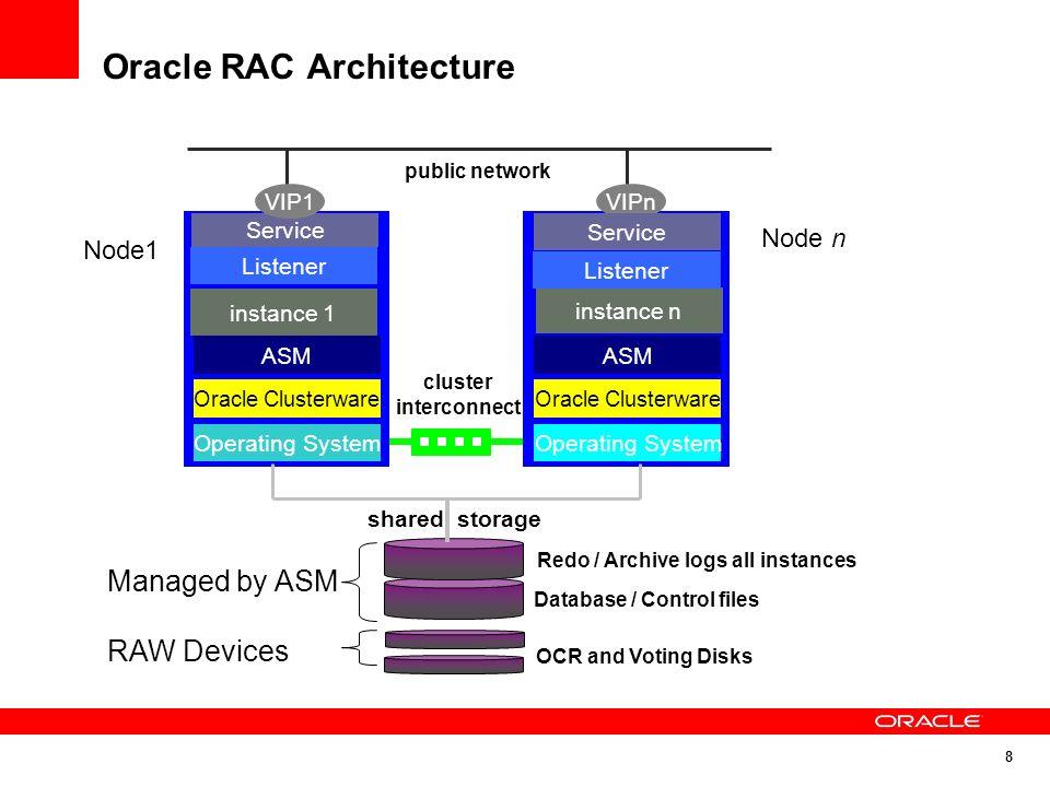 Oracle - Instance - RAC, Memory - SGA, PGA - ITABAS